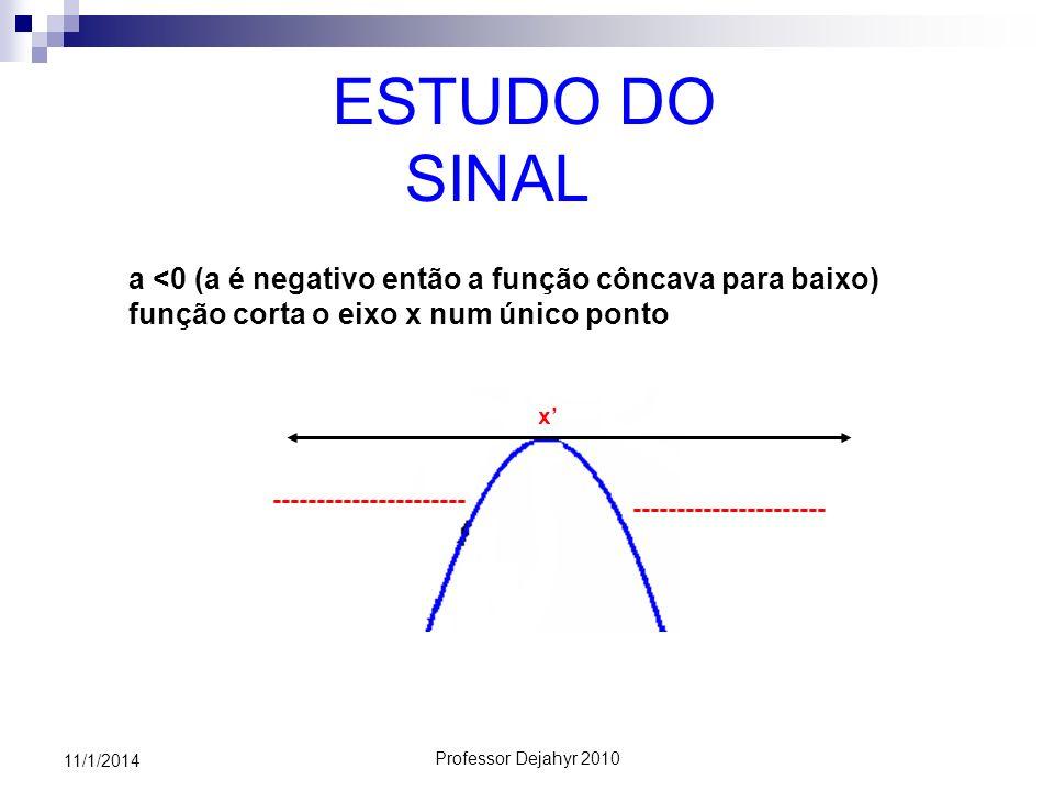 Professor Dejahyr 2010 11/1/2014 ESTUDO DO SINAL a <0 (a é negativo então a função côncava para baixo) função corta o eixo x num único ponto ---------