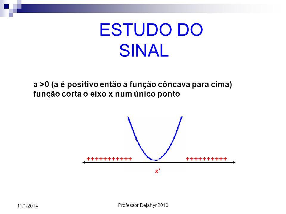 Professor Dejahyr 2010 11/1/2014 ESTUDO DO SINAL a >0 (a é positivo então a função côncava para cima) função corta o eixo x num único ponto ++++++++++