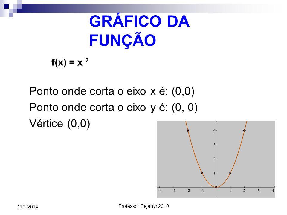 Professor Dejahyr 2010 11/1/2014 GRÁFICO DA FUNÇÃO Ponto onde corta o eixo x é: (0,0) Ponto onde corta o eixo y é: (0, 0) Vértice (0,0) f(x) = x 2