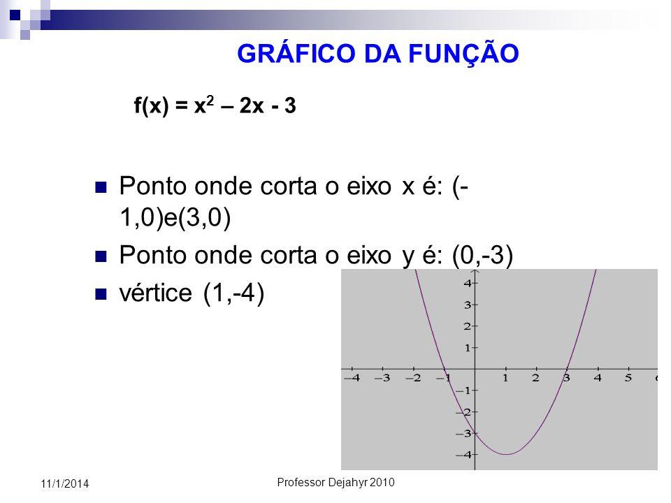 Professor Dejahyr 2010 11/1/2014 GRÁFICO DA FUNÇÃO Ponto onde corta o eixo x é: (- 1,0)e(3,0) Ponto onde corta o eixo y é: (0,-3) vértice (1,-4) f(x)