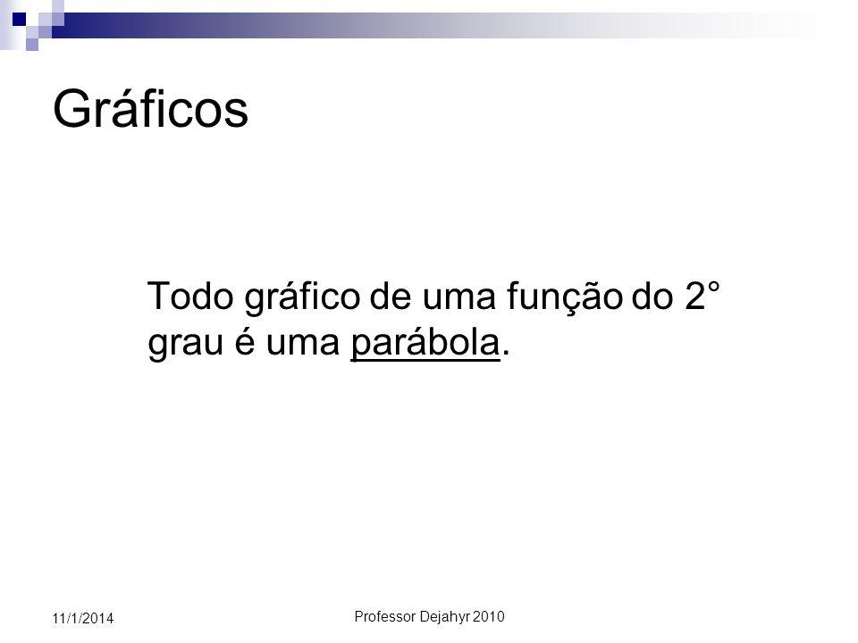 Professor Dejahyr 2010 11/1/2014 Concavidade A função será côncava para cima quando a>0 A função será côncava para baixo quando a<0 a > 0a < 0