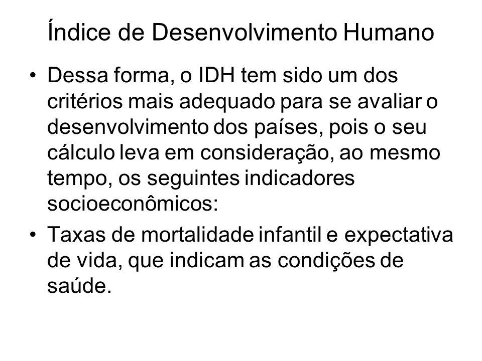Índice de Desenvolvimento Humano Dessa forma, o IDH tem sido um dos critérios mais adequado para se avaliar o desenvolvimento dos países, pois o seu c