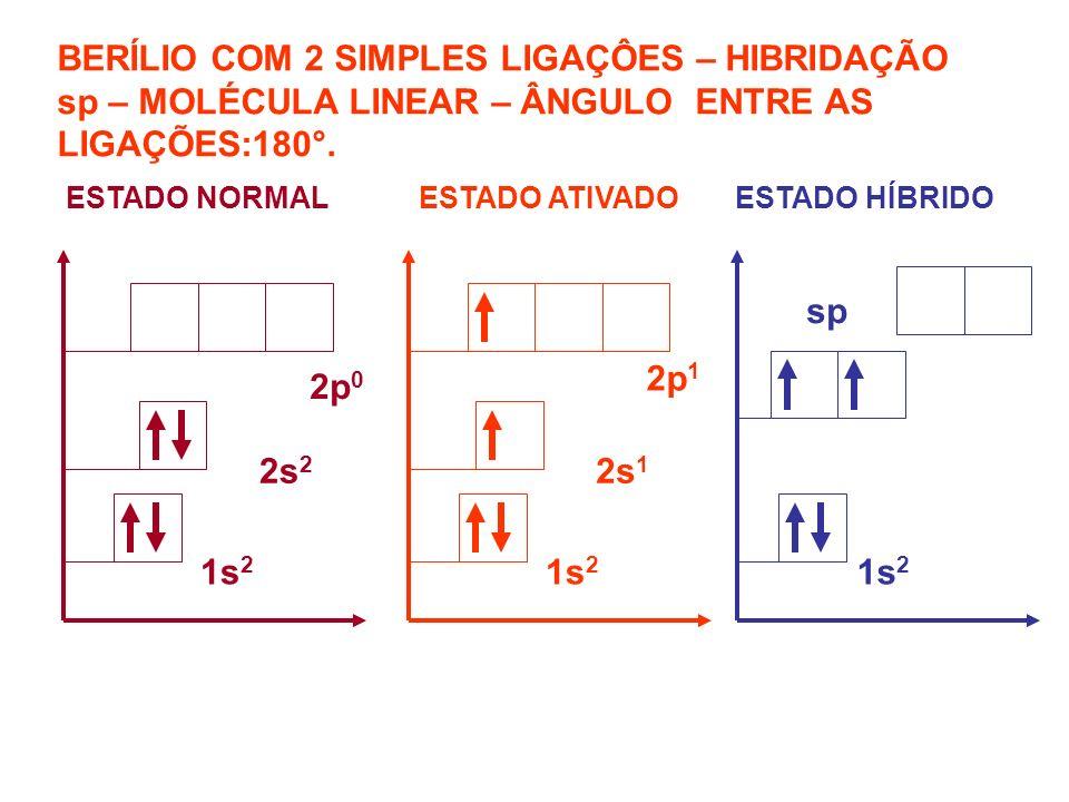BERÍLIO COM 2 SIMPLES LIGAÇÔES – HIBRIDAÇÃO sp – MOLÉCULA LINEAR – ÂNGULO ENTRE AS LIGAÇÕES:180°. ESTADO NORMAL ESTADO ATIVADOESTADO HÍBRIDO 1s 2 2s 2