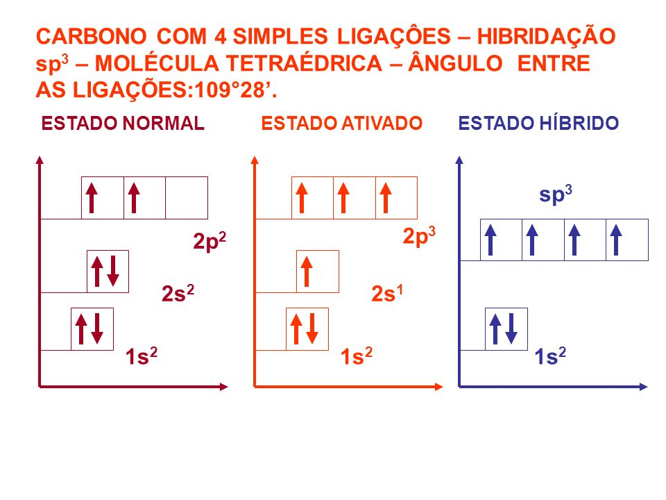CARBONO COM 1DUPLA LIGAÇÃO – HIBRIDAÇÃO sp 2 – MOLÉCULA TRIGONAL PLANA – ÂNGULO ENTRE AS LIGAÇÕES:120°.