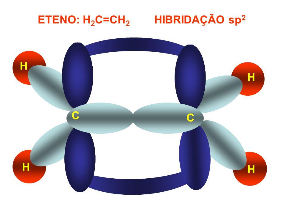 ETENO – H 2 C=CH 2 –HIBRIDAÇÃO sp 2 C C H H H H δ sp 2 - sp 2 LIGAÇÃO PI δ sp 2 - s