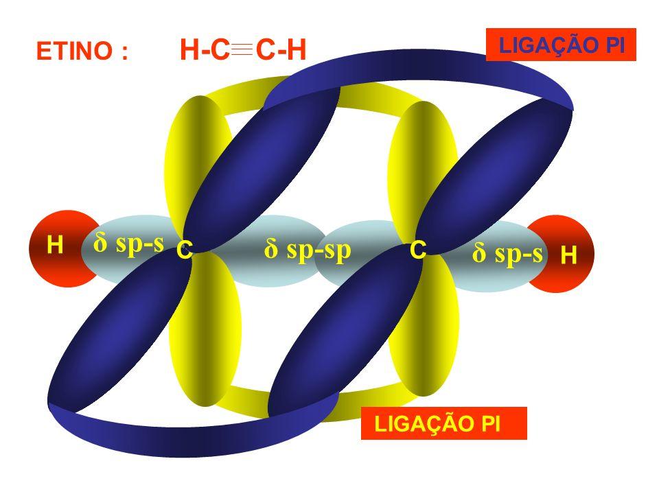 Hibrida- ção ElementosÂnguloGeometriaOrbitais híbridos sp 3 Família 14, C com simples ligações.