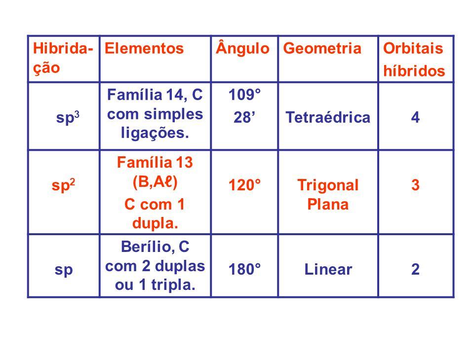 OXIGÊNIO (Z=8) NA ÁGUA – HIBRIDAÇÃO sp 3 – NÃO HÁ ESTADO ATIVADO - MOLÉCULA ANGULAR – ÂNGULO ENTRE AS LIGAÇÕES:104°28.