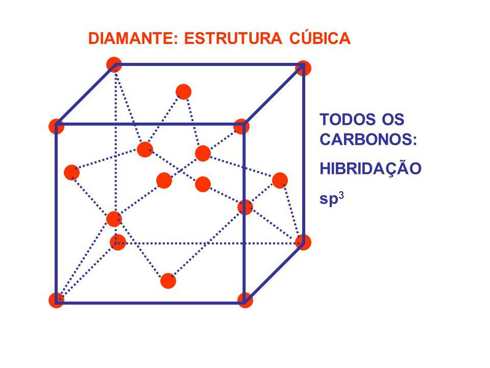DIAMANTE: ESTRUTURA CÚBICA TODOS OS CARBONOS: HIBRIDAÇÃO sp 3