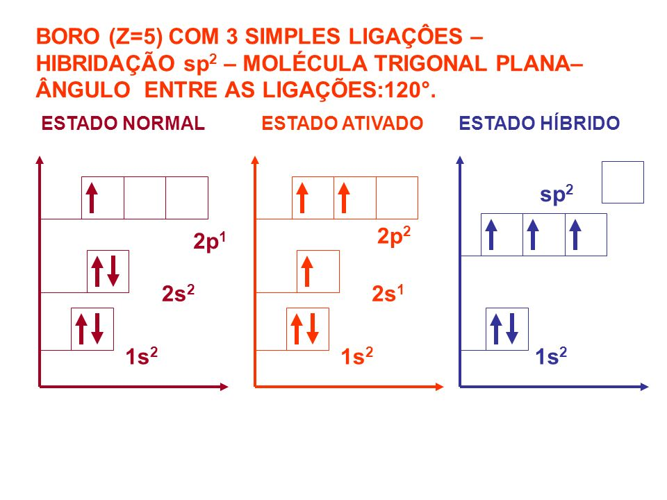 BORO (Z=5) COM 3 SIMPLES LIGAÇÔES – HIBRIDAÇÃO sp 2 – MOLÉCULA TRIGONAL PLANA– ÂNGULO ENTRE AS LIGAÇÕES:120°. ESTADO NORMAL ESTADO ATIVADOESTADO HÍBRI