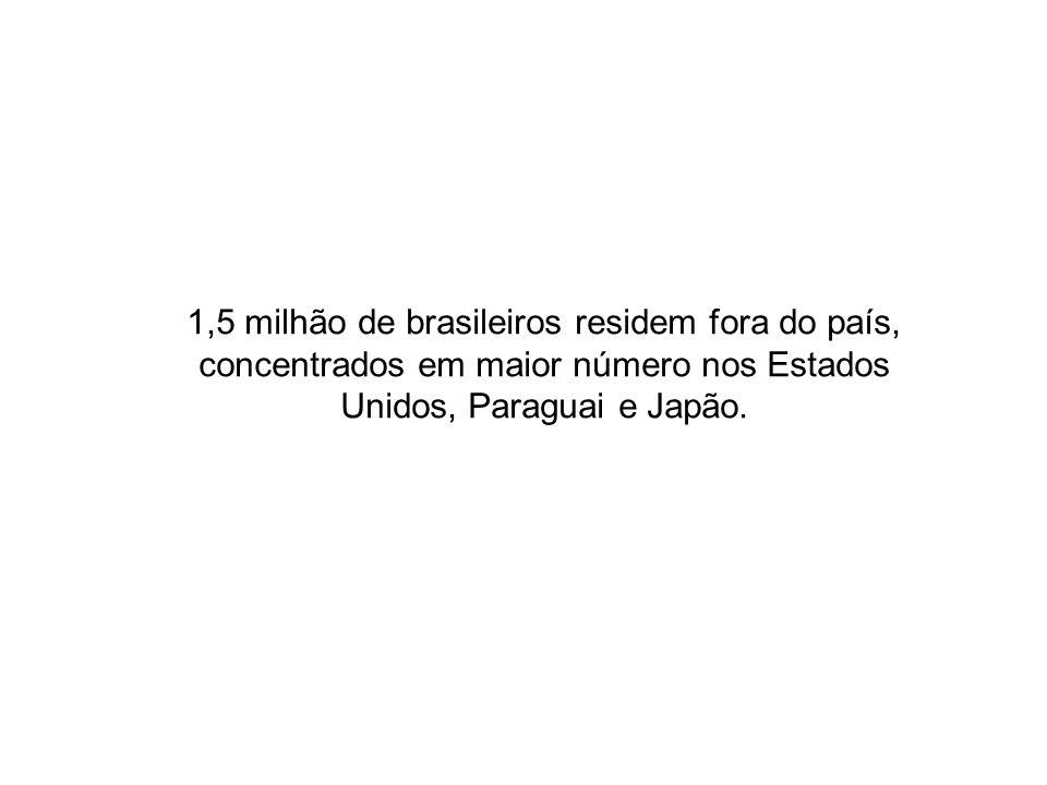 1,5 milhão de brasileiros residem fora do país, concentrados em maior número nos Estados Unidos, Paraguai e Japão.