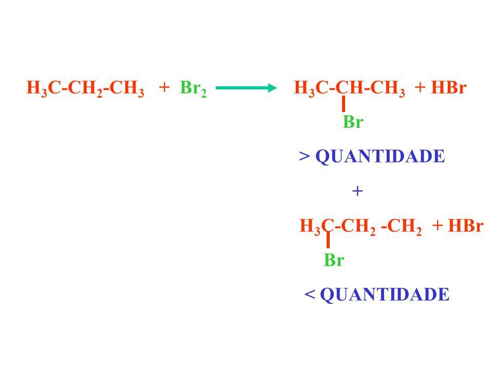 H 3 C-CH 2 -CH 3 + Br 2 H 3 C-CH-CH 3 + HBr Br > QUANTIDADE + H 3 C-CH 2 -CH 2 + HBr Br < QUANTIDADE