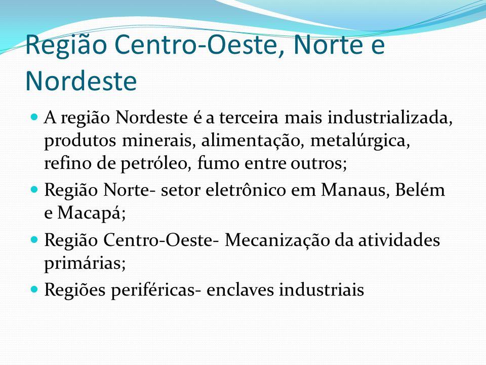 Região Centro-Oeste, Norte e Nordeste A região Nordeste é a terceira mais industrializada, produtos minerais, alimentação, metalúrgica, refino de petr