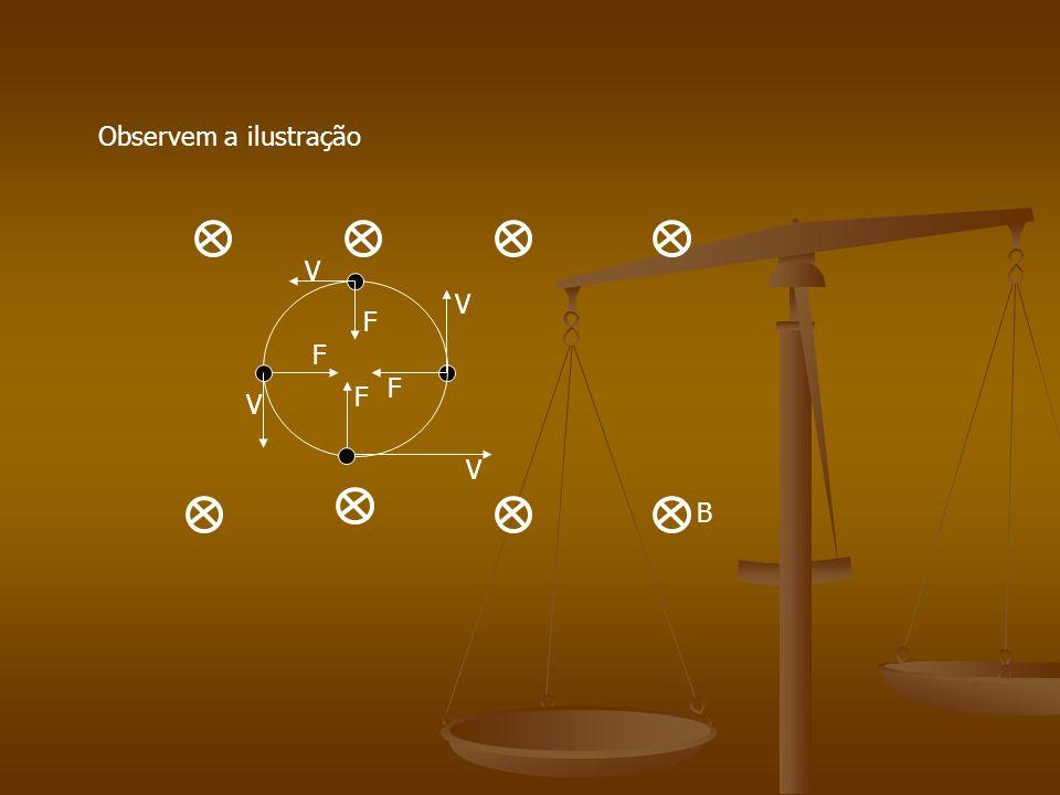 Aula 14 – Apostila 03 Movimento de uma partícula eletrizada em um campo magnético uniforme. Movimento de uma partícula eletrizada em um campo magnétic