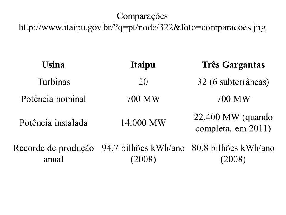 UsinaItaipuTrês Gargantas Turbinas2032 (6 subterrâneas) Potência nominal700 MW Potência instalada14.000 MW 22.400 MW (quando completa, em 2011) Record