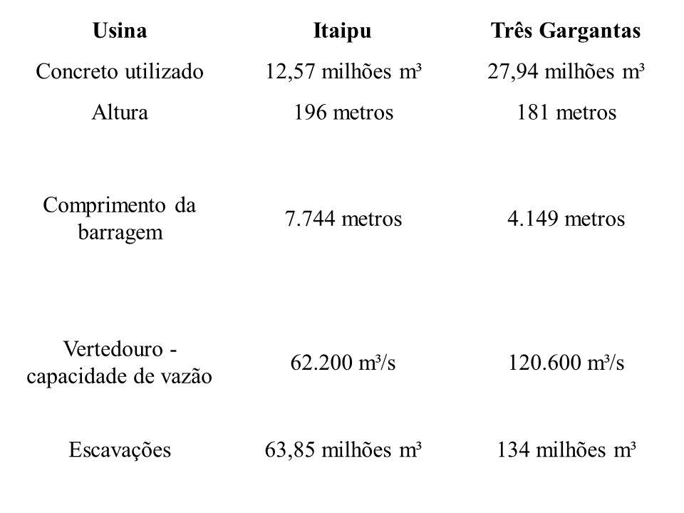 UsinaItaipuTrês Gargantas Concreto utilizado12,57 milhões m³27,94 milhões m³ Altura196 metros181 metros Comprimento da barragem 7.744 metros4.149 metr