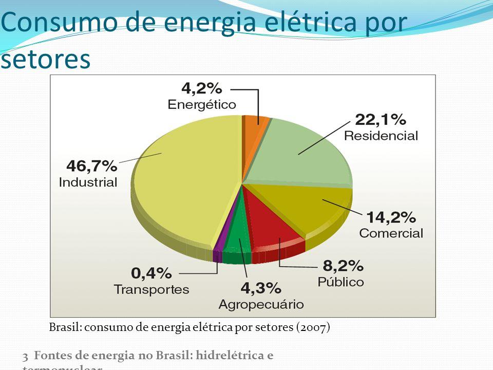 Consumo de energia elétrica por setores Brasil: consumo de energia elétrica por setores (2007) 3 Fontes de energia no Brasil: hidrelétrica e termonucl