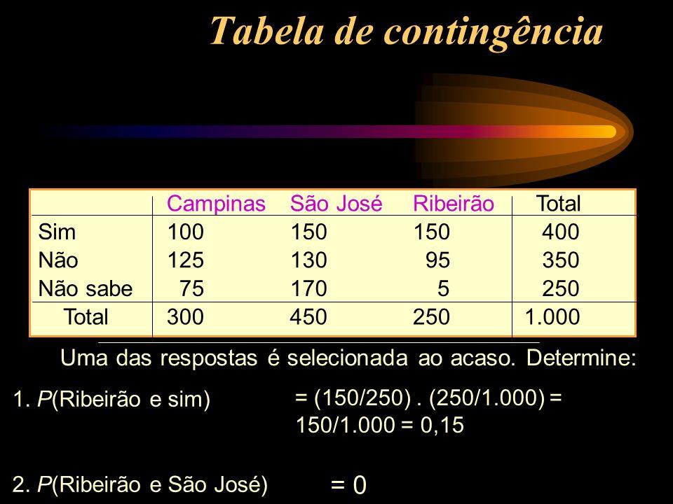 1. P(Ribeirão e sim) 2. P(Ribeirão e São José) = (150/250). (250/1.000) = 150/1.000 = 0,15 = 0= 0 CampinasSão JoséRibeirãoTotal Sim100150 400 Não12513
