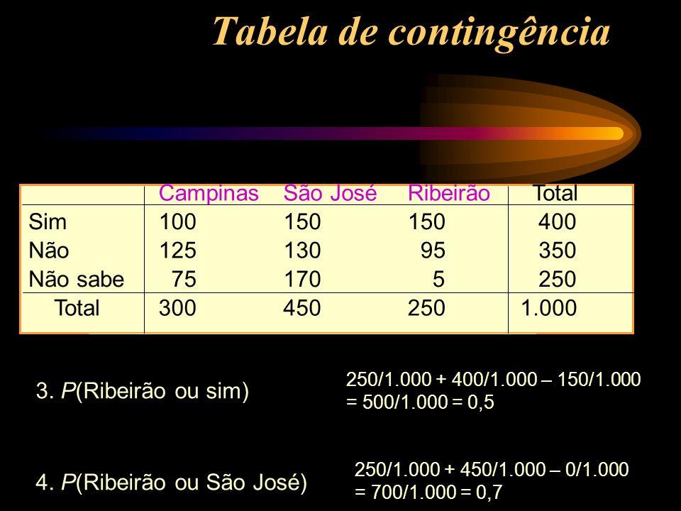 Tabela de contingência CampinasSão JoséRibeirãoTotal Sim100150 400 Não12513095 350 Não sabe 75170 5 250 Total3004502501.000 3. P(Ribeirão ou sim) 4. P