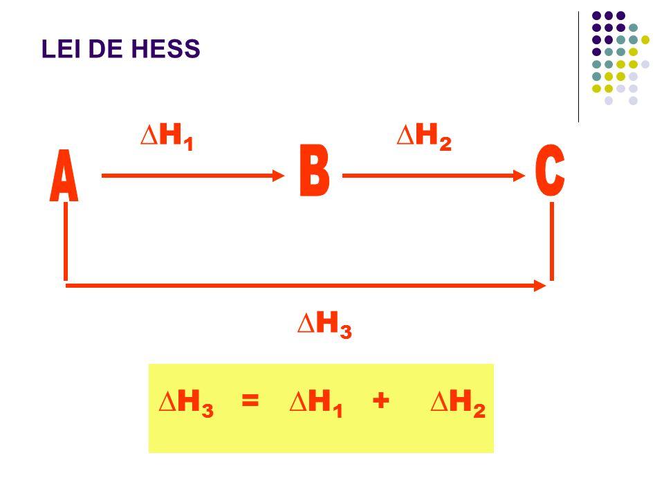 H1H1 H2H2 H3H3 H 3 = H 1 + H 2 LEI DE HESS