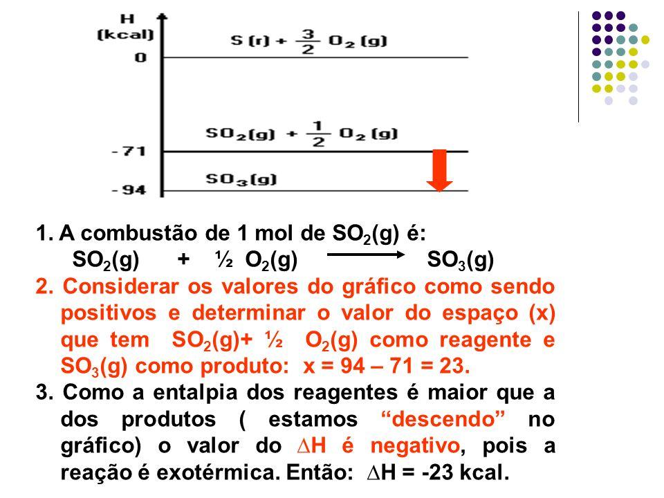 1. A combustão de 1 mol de SO 2 (g) é: SO 2 (g) + ½ O 2 (g) SO 3 (g) 2. Considerar os valores do gráfico como sendo positivos e determinar o valor do