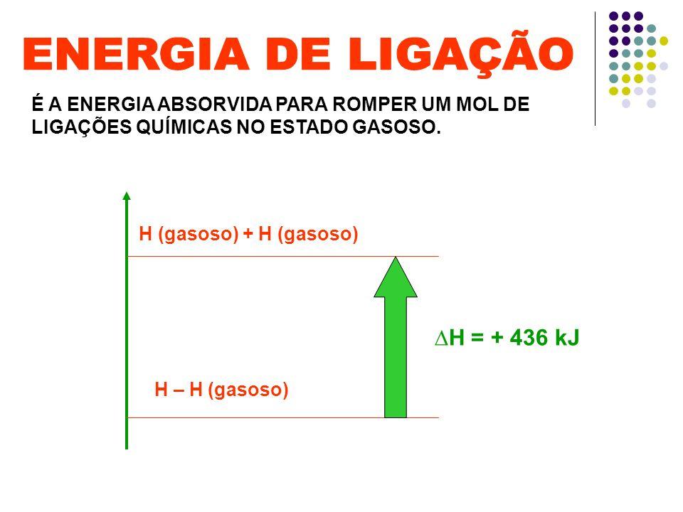 É A ENERGIA ABSORVIDA PARA ROMPER UM MOL DE LIGAÇÕES QUÍMICAS NO ESTADO GASOSO. H – H (gasoso) H (gasoso) + H (gasoso) H = + 436 kJ