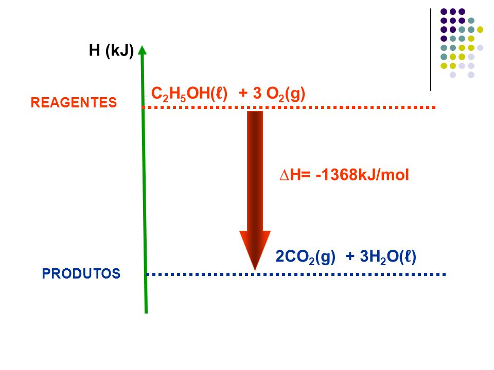 REAGENTES PRODUTOS 2CO 2 (g) + 3H 2 O( ) C 2 H 5 OH( ) + 3 O 2 (g) H= -1368kJ/mol H (kJ)