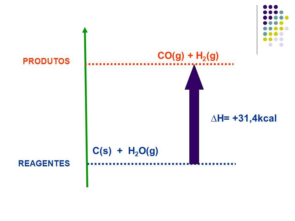 REAGENTES PRODUTOS C(s) + H 2 O(g) CO(g) + H 2 (g) H= +31,4kcal