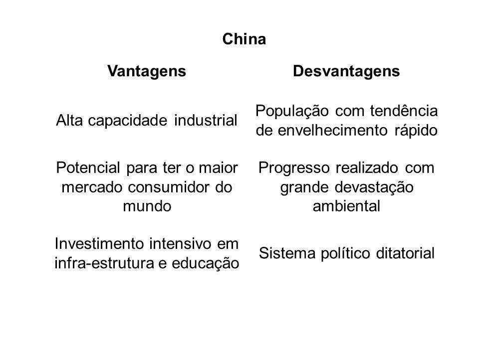 China VantagensDesvantagens Alta capacidade industrial População com tendência de envelhecimento rápido Potencial para ter o maior mercado consumidor