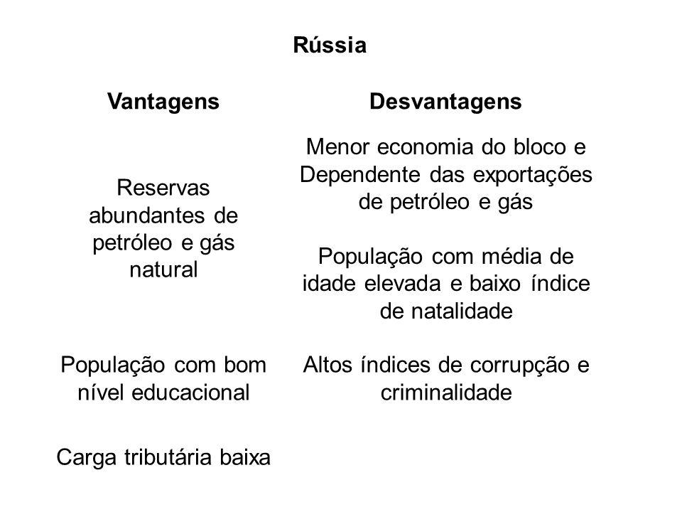 Rússia VantagensDesvantagens Reservas abundantes de petróleo e gás natural População com média de idade elevada e baixo índice de natalidade População