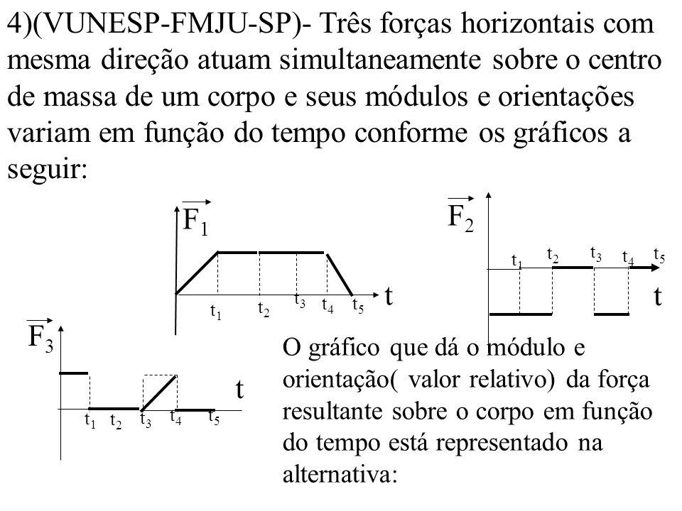 4)(VUNESP-FMJU-SP)- Três forças horizontais com mesma direção atuam simultaneamente sobre o centro de massa de um corpo e seus módulos e orientações variam em função do tempo conforme os gráficos a seguir: O gráfico que dá o módulo e orientação( valor relativo) da força resultante sobre o corpo em função do tempo está representado na alternativa: F2F2 t t1t1 t2t2 t3t3 t4t4 t5t5 F1F1 t t1t1 t2t2 t3t3 t4t4 t5t5 F3F3 t t1t1 t2t2 t3t3 t4t4 t5t5
