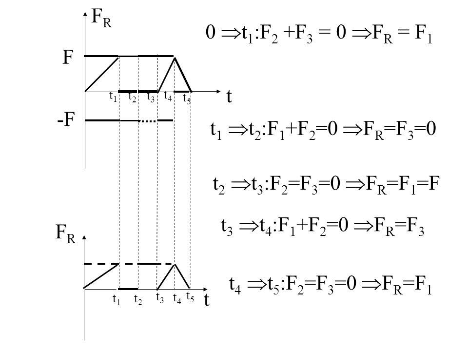 F FRFR -F FRFR t1t1 t2t2 t3t3 t4t4 t5t5 t 0 t 1 :F 2 +F 3 = 0 F R = F 1 t 1 t 2 :F 1 +F 2 =0 F R =F 3 =0 t 2 t 3 :F 2 =F 3 =0 F R =F 1 =F t 3 t 4 :F 1 +F 2 =0 F R =F 3 t 4 t 5 :F 2 =F 3 =0 F R =F 1 t1t1 t2t2 t3t3 t4t4 t5t5 t