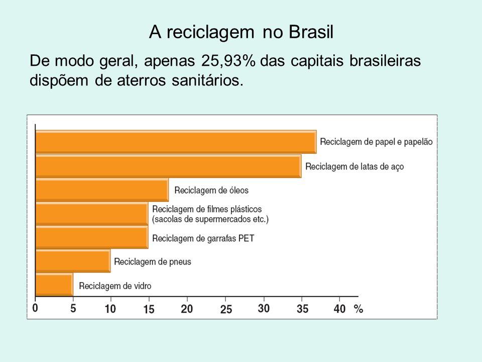 A reciclagem no Brasil De modo geral, apenas 25,93% das capitais brasileiras dispõem de aterros sanitários.