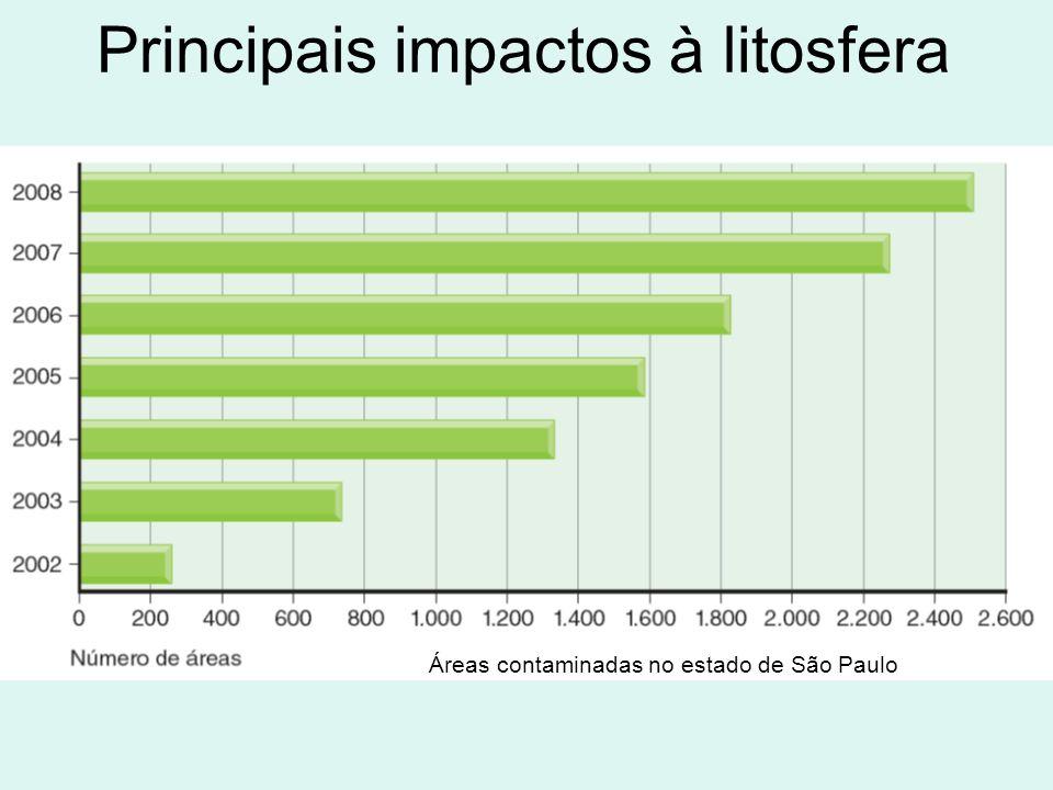 Principais impactos à litosfera Áreas contaminadas no estado de São Paulo