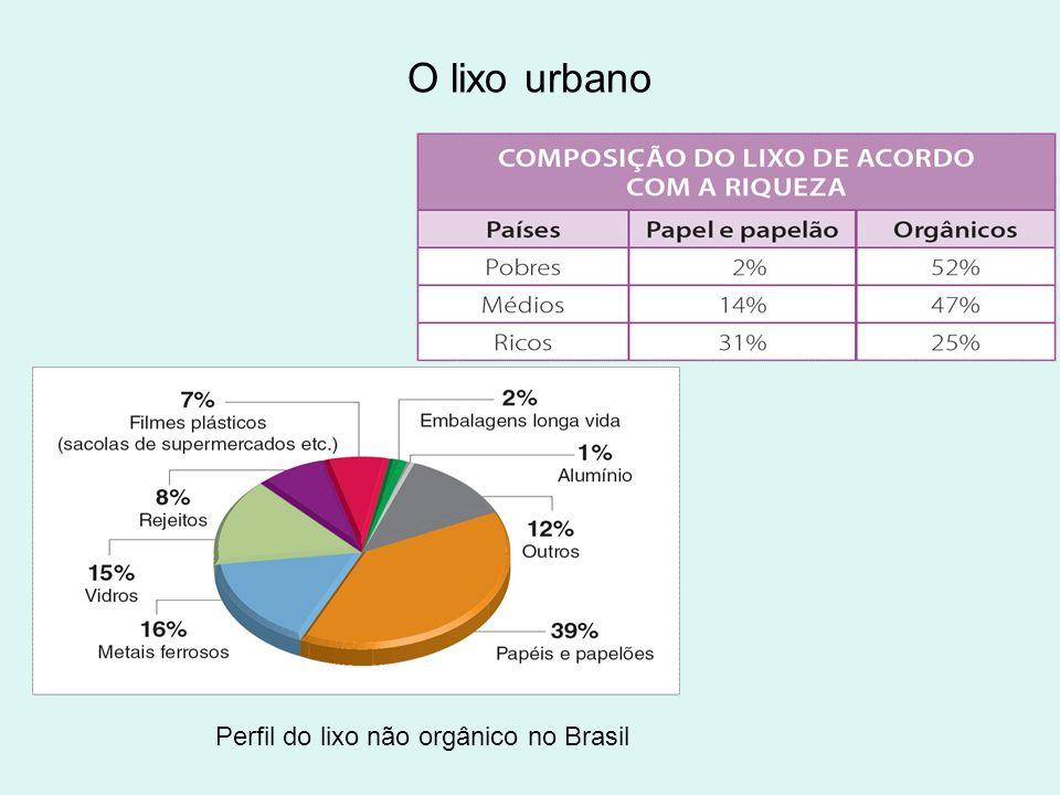 O lixo urbano Perfil do lixo não orgânico no Brasil