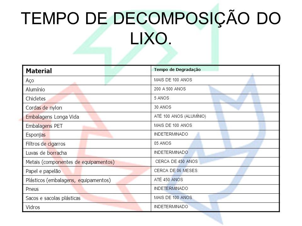 TEMPO DE DECOMPOSIÇÃO DO LIXO.