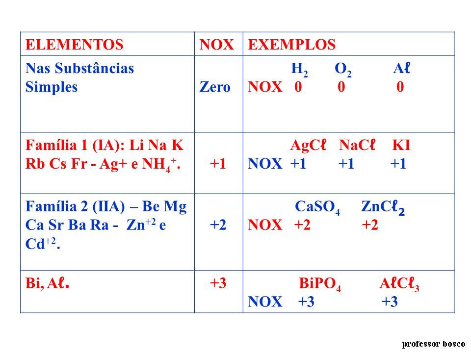 NÚMERO DE OXIDAÇÃO - NOX SUBSTÂNCIA SIMPLES 0 FAMÍLIA 1A, Ag, NH4++1 FAMÍLIA 2A, Zn, Cd +2 FAMÍLIA 6A (À DIREITA) -2 FAMÍLIA 7A (À DIREITA) OXIGÊNIO -