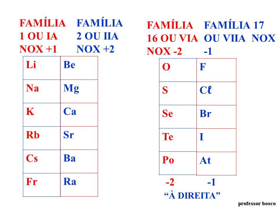 A SOMA DOS NOX NOS ÍONS COMPOSTOS É IGUAL À CARGA TOTAL DO ÍON. EXEMPLO: P 2 O 7 -4 A SOMA DAS CARGAS = -4 NOX TOTAL +10 -14 = -4 P 2 O 7 NOX UNITÁRIO
