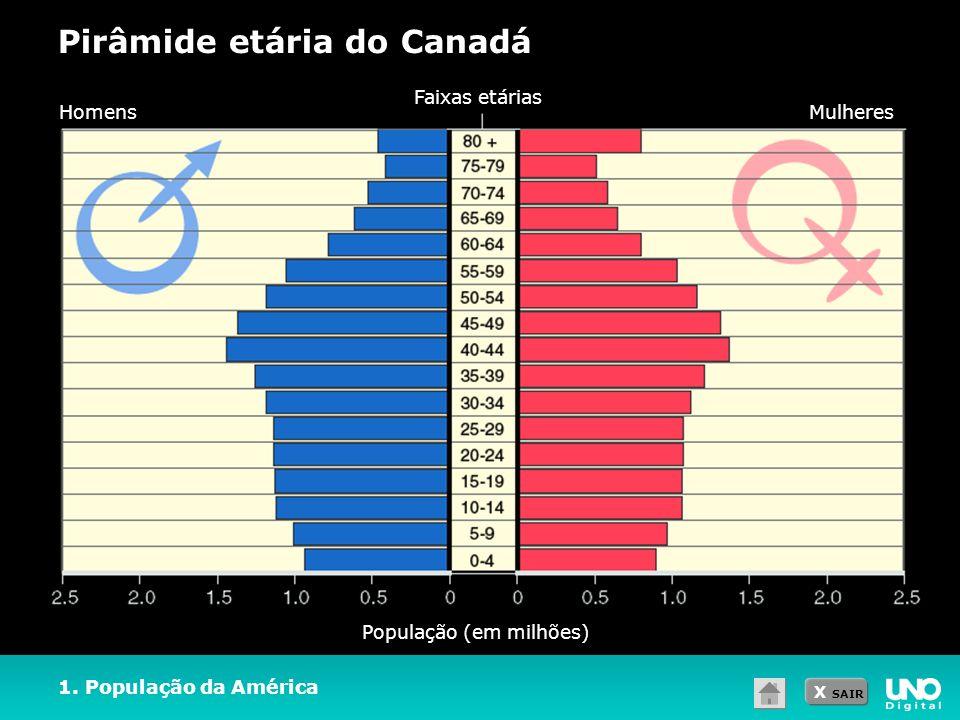 X SAIR Pirâmide etária do Canadá 1. População da América População (em milhões) HomensMulheres Faixas etárias