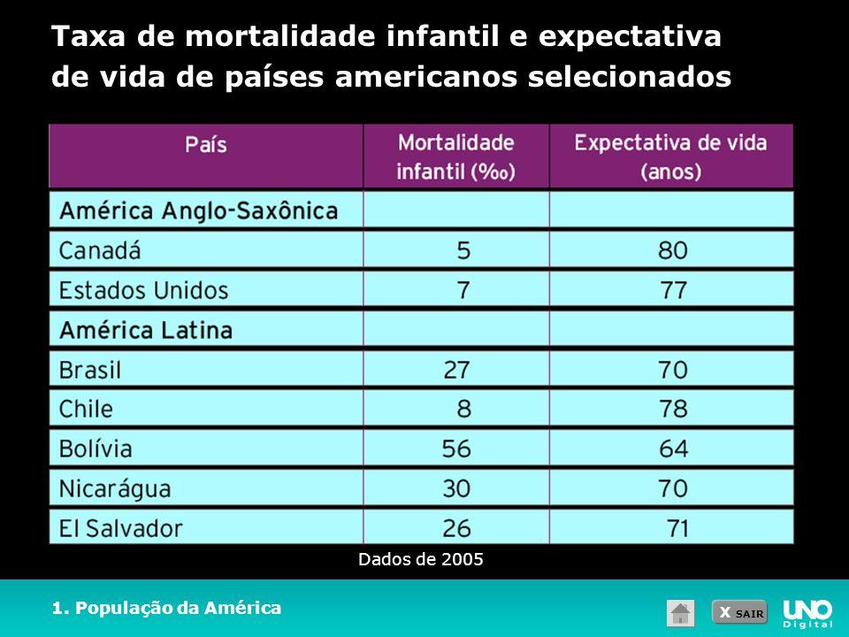 X SAIR Taxa de mortalidade infantil e expectativa de vida de países americanos selecionados 1. População da América Dados de 2005