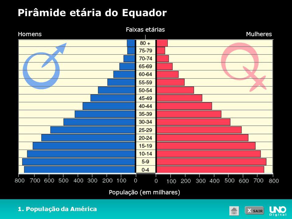 X SAIR Pirâmide etária do Equador 1. População da América População (em milhares) HomensMulheres Faixas etárias