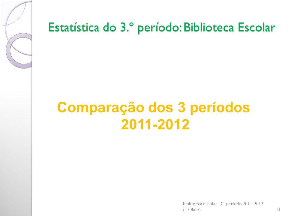 Estatística do 3.º período: Biblioteca Escolar biblioteca escolar_3.º período 2011-2012 (T.Olaio)11 Comparação dos 3 períodos 2011-2012