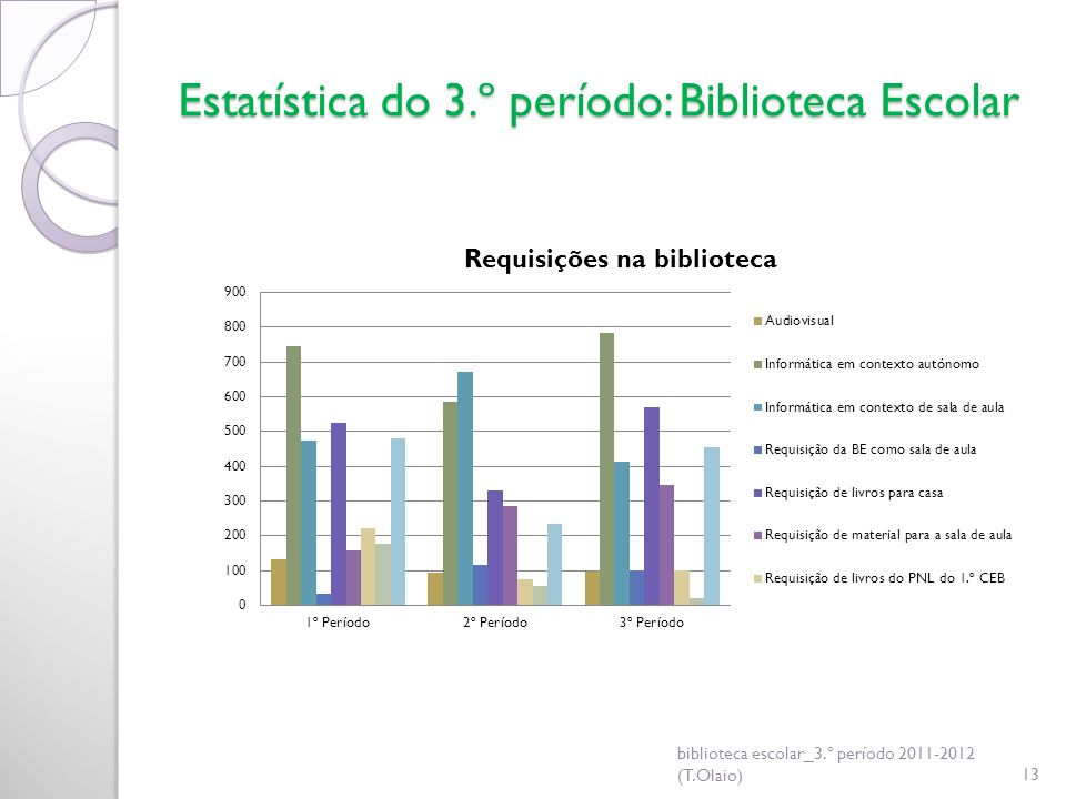 Estatística do 3.º período: Biblioteca Escolar biblioteca escolar_3.º período 2011-2012 (T.Olaio)13