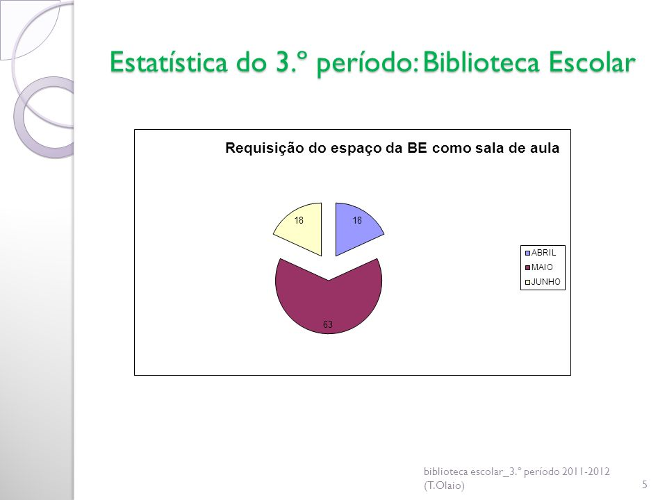 Estatística do 3.º período: Biblioteca Escolar biblioteca escolar_3.º período 2011-2012 (T.Olaio)5