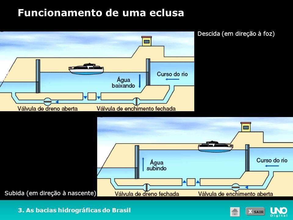 X SAIR 3. As bacias hidrográficas do Brasil Funcionamento de uma eclusa Descida (em direção à foz) Subida (em direção à nascente)