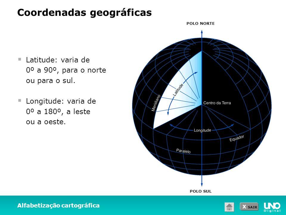 X SAIR Alfabetização cartográfica Coordenadas geográficas Latitude: varia de 0º a 90º, para o norte ou para o sul. Longitude: varia de 0º a 180º, a le