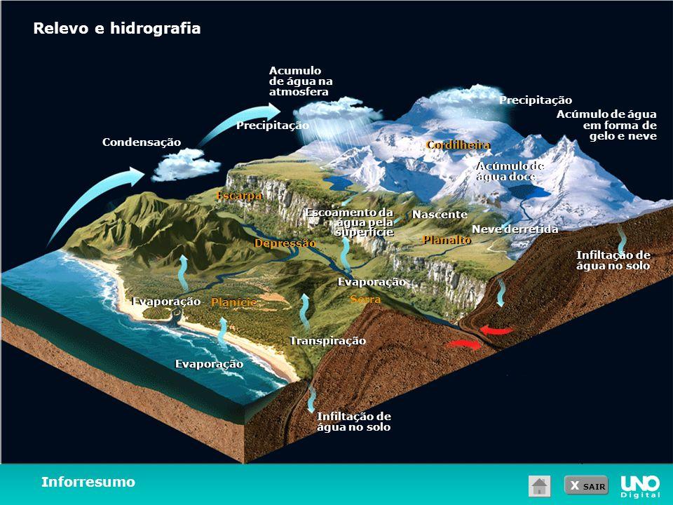 X SAIR Inforresumo Relevo e hidrografia Condensação Acumulo de água na atmosfera Precipitação Acúmulo de água em forma de gelo e neve Acúmulo de água