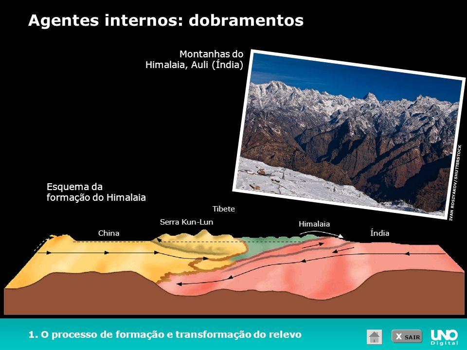 X SAIR 1. O processo de formação e transformação do relevo Esquema da formação do Himalaia Montanhas do Himalaia, Auli (Índia) Agentes internos: dobra