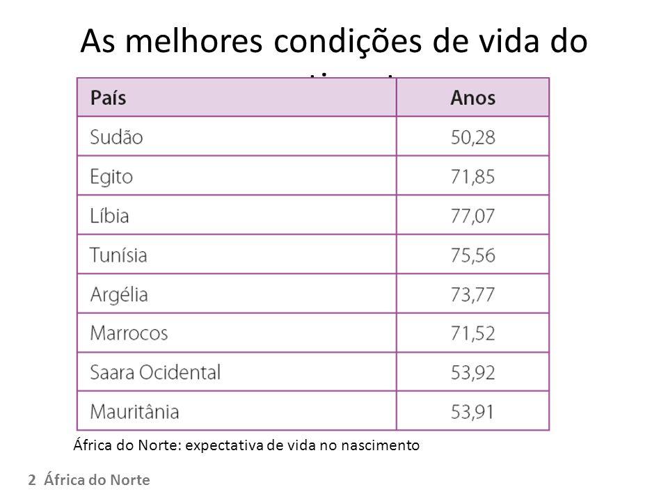 As melhores condições de vida do continente África do Norte: expectativa de vida no nascimento 2 África do Norte
