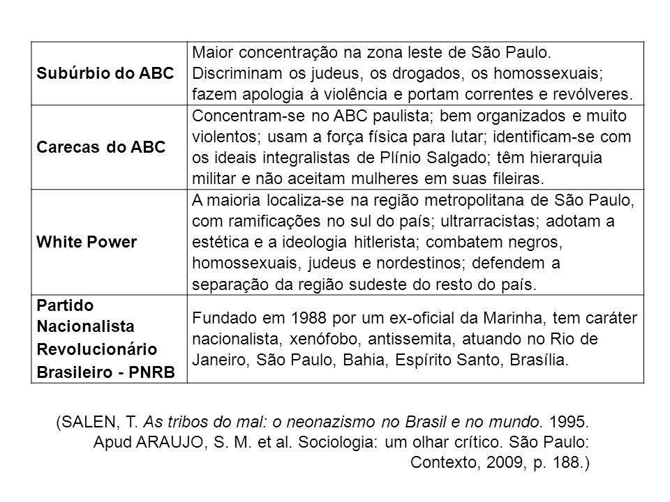 Subúrbio do ABC Maior concentração na zona leste de São Paulo. Discriminam os judeus, os drogados, os homossexuais; fazem apologia à violência e porta