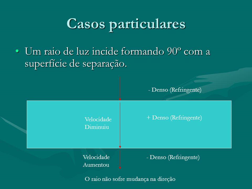 Casos particulares Um raio de luz incide formando 90º com a superfície de separação.Um raio de luz incide formando 90º com a superfície de separação.